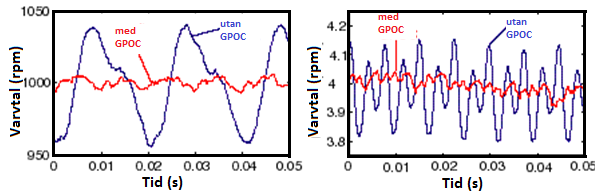 GPOC Gain Phase Offset Correction