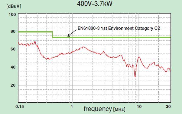 filter högfrekvensta störningar