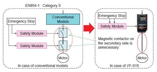 säkerhetsfunktioner frekvensomriktare