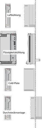 Kylningsmetoder: väggmontage, kylplatta t.ex. för vatten kylning och IP54, genomgående kylfläns
