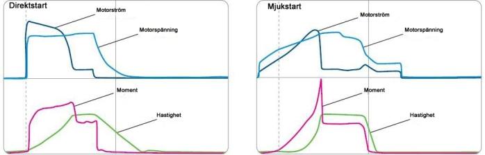 mjukstart direktstart asynkronmotor fördelar diagram