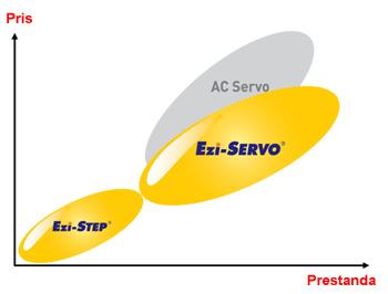 Diagram som visar kostnadsfördelen med Ezi-SERVO jämfört med konentionellt AC servo.