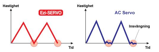 Bilden visar snabbt stopp hos Ezi-SERVO och insvängning hos konventionellt AC servo