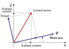 Diagram som visar momentets förhållande till strömvektorn