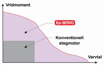 Diagram som visar Ezi-SERVOs större varvtalsområde