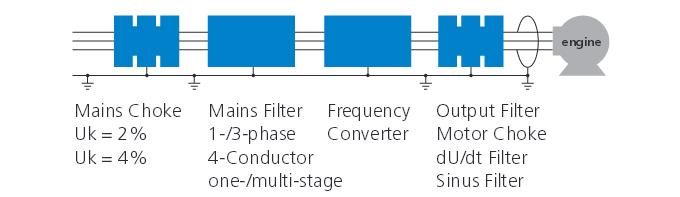 Filter till frekvensomriktare och servo
