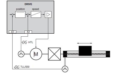 Enkoderutvärdering med SSI -givare och CDB3000W