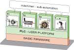 Frekvensomriktare för elmotorstyrning, varvtalsreglering av elmotorer upp till 132 kW