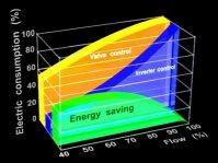 Energibesparing