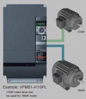 Frekvensomriktare för fläktstyrning och pumpstyrning