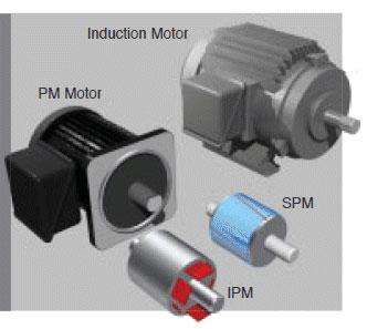 Frekvensomriktare för styrning av synkronmotorer