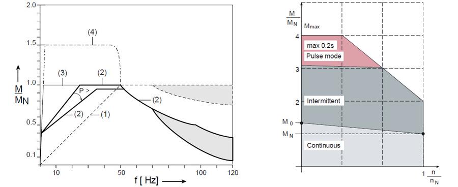 momentegenskaper asynkron växelströmsmotor
