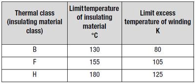 motor termisk data