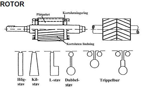 Rotor rotospår