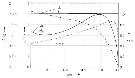 momentkurva accelerationsmoment standard AC-motor