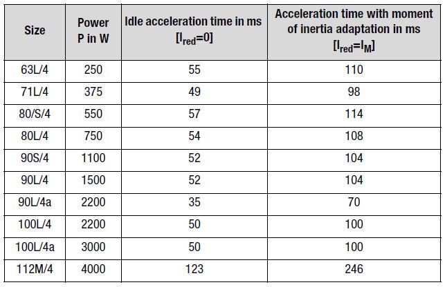 accelerationstid AC-motor