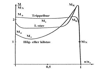 rotorspår olika egenskaper