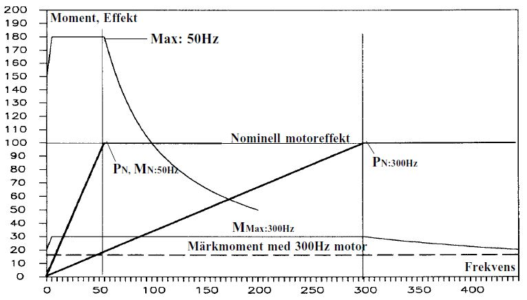 högfrekvensmotorer