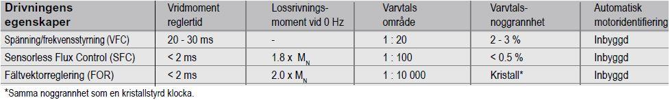 reglerprincip FVC SFC FOR växelströmsmotor