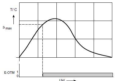 PTC diagram