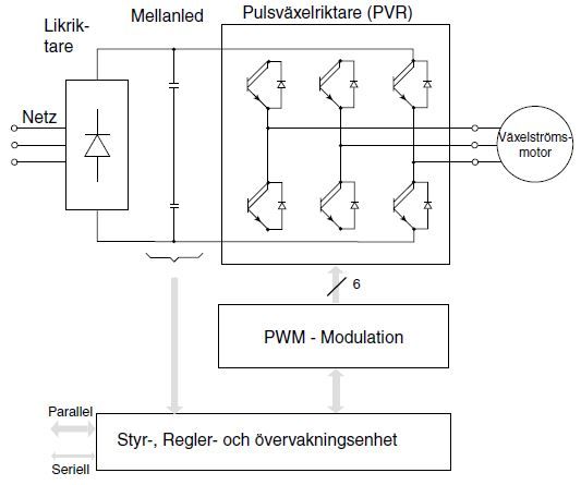 frekvensomriktare likriktare mellanled växelriktare PWM