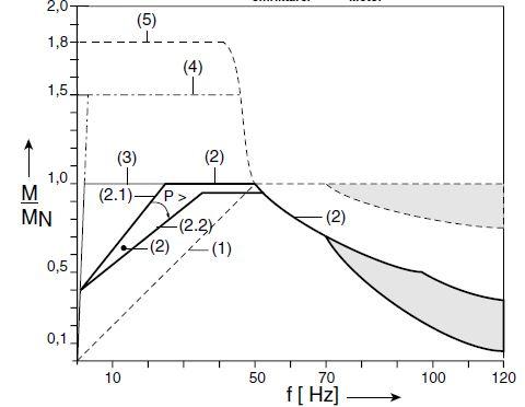momentkarakteristik elmotordrift