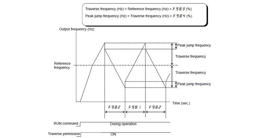 textilmaskin traverse-funktion