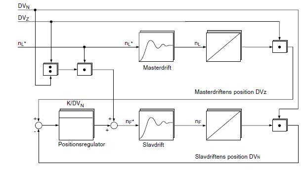 elektrisk axel kopplingsschema