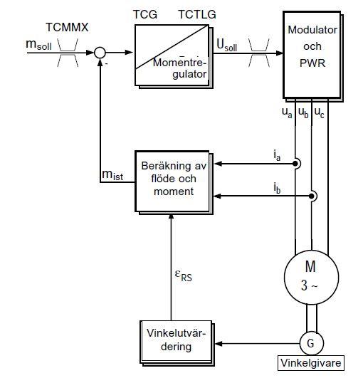 Reglerteknik - Så fungerar reglering av en elmotor