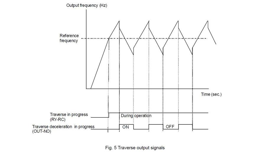 acceleration deceleration traverse-mode textilmaskin