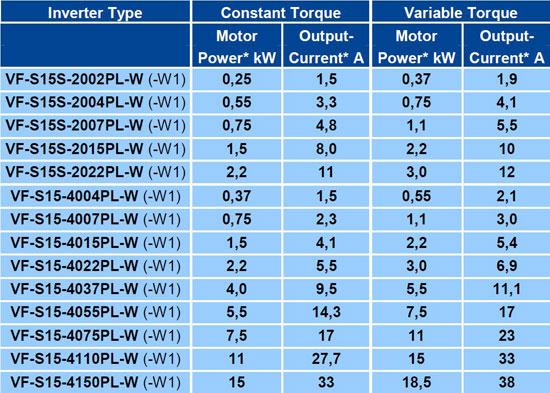 frekvensomriktare tabell dual rating